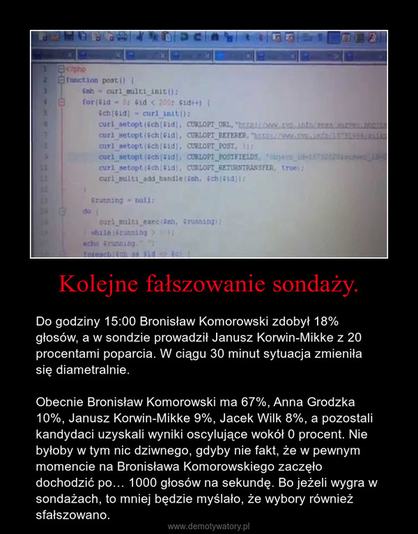 Kolejne fałszowanie sondaży. – Do godziny 15:00 Bronisław Komorowski zdobył 18% głosów, a w sondzie prowadził Janusz Korwin-Mikke z 20 procentami poparcia. W ciągu 30 minut sytuacja zmieniła się diametralnie.Obecnie Bronisław Komorowski ma 67%, Anna Grodzka 10%, Janusz Korwin-Mikke 9%, Jacek Wilk 8%, a pozostali kandydaci uzyskali wyniki oscylujące wokół 0 procent. Nie byłoby w tym nic dziwnego, gdyby nie fakt, że w pewnym momencie na Bronisława Komorowskiego zaczęło dochodzić po… 1000 głosów na sekundę. Bo jeżeli wygra w sondażach, to mniej będzie myślało, że wybory również sfałszowano.
