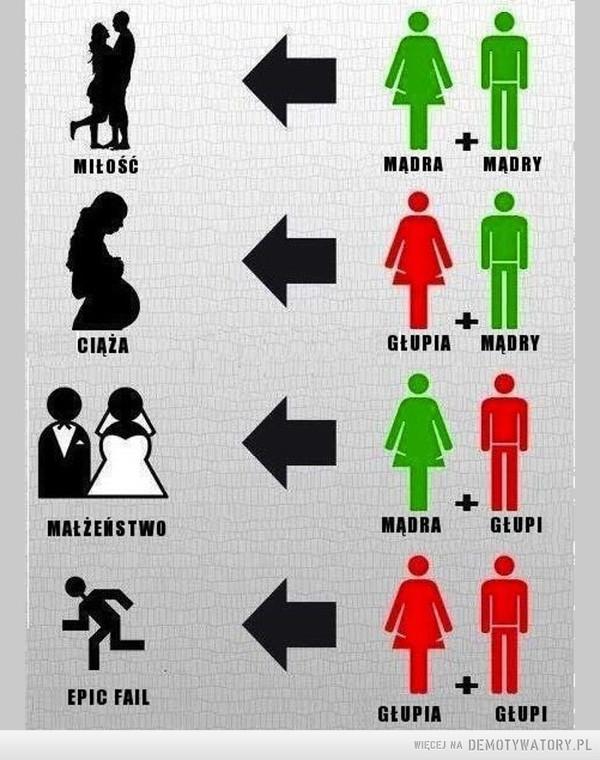Kombinacje różne –