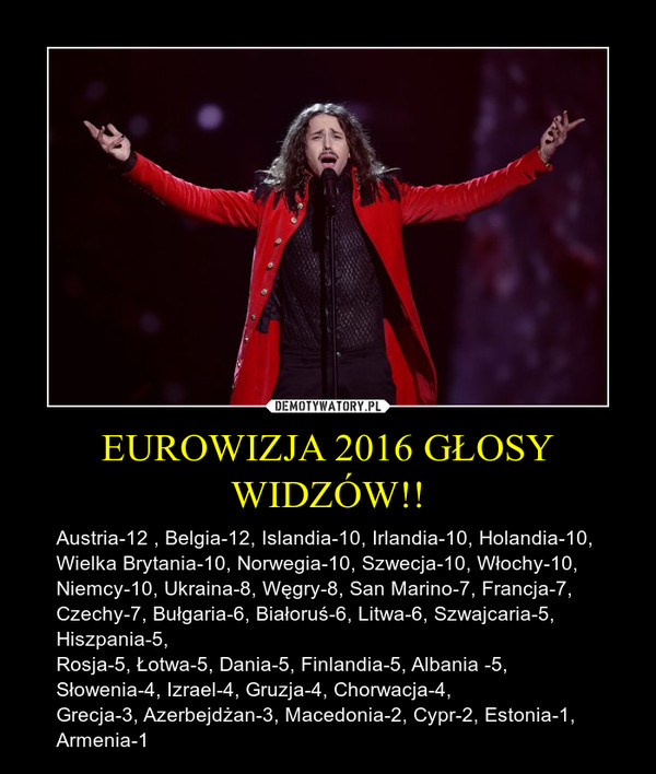 EUROWIZJA 2016 GŁOSY WIDZÓW!! – Austria-12 , Belgia-12, Islandia-10, Irlandia-10, Holandia-10, Wielka Brytania-10, Norwegia-10, Szwecja-10, Włochy-10, Niemcy-10, Ukraina-8, Węgry-8, San Marino-7, Francja-7, Czechy-7, Bułgaria-6, Białoruś-6, Litwa-6, Szwajcaria-5, Hiszpania-5, Rosja-5, Łotwa-5, Dania-5, Finlandia-5, Albania -5, Słowenia-4, Izrael-4, Gruzja-4, Chorwacja-4, Grecja-3, Azerbejdżan-3, Macedonia-2, Cypr-2, Estonia-1, Armenia-1