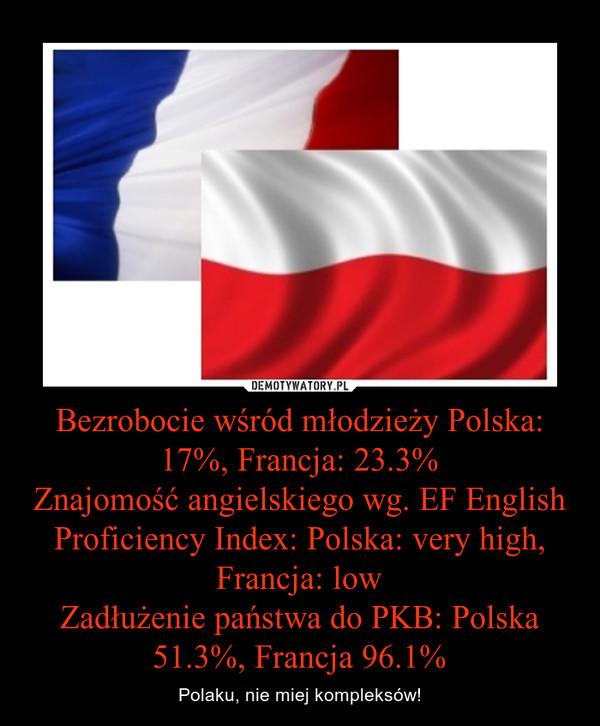 Bezrobocie wśród młodzieży Polska: 17%, Francja: 23.3%Znajomość angielskiego wg. EF English Proficiency Index: Polska: very high, Francja: lowZadłużenie państwa do PKB: Polska 51.3%, Francja 96.1% – Polaku, nie miej kompleksów!