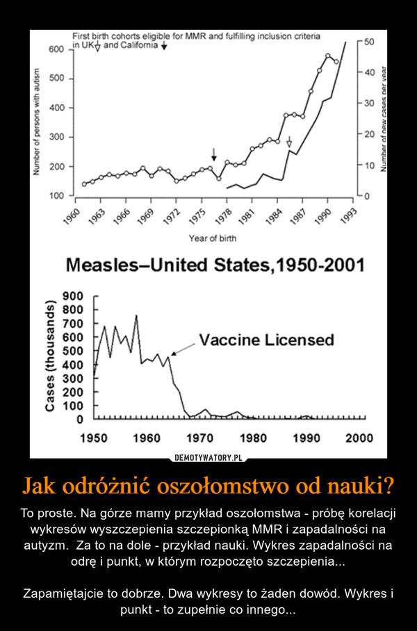 Jak odróżnić oszołomstwo od nauki? – To proste. Na górze mamy przykład oszołomstwa - próbę korelacji wykresów wyszczepienia szczepionką MMR i zapadalności na autyzm.  Za to na dole - przykład nauki. Wykres zapadalności na odrę i punkt, w którym rozpoczęto szczepienia...Zapamiętajcie to dobrze. Dwa wykresy to żaden dowód. Wykres i punkt - to zupełnie co innego...
