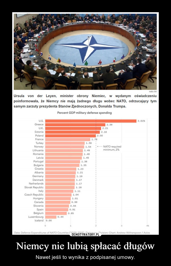 Niemcy nie lubią spłacać długów – Nawet jeśli to wynika z podpisanej umowy. Ursula von der Leyen, minister obrony Niemiec, w wydanym oświadczeniupoinformowała, że Niemcy nie mają żadnego długu wobec NATO, odrzucający tymsamym zarzuty prezydenta Stanów Zjednoczonych, Donalda Trumpa.