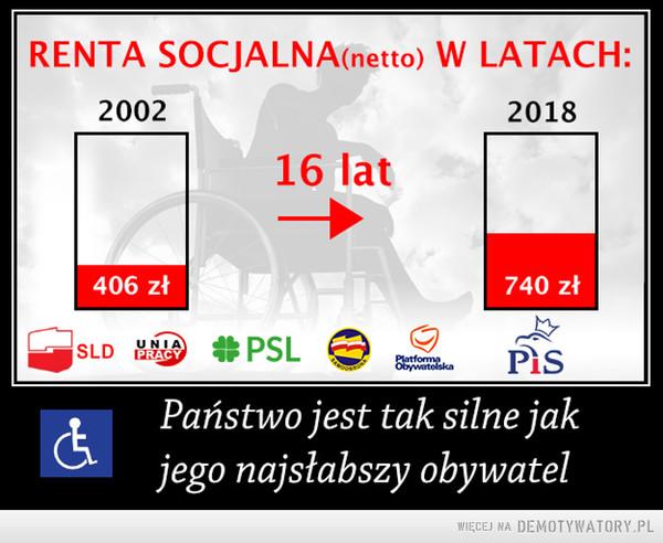 Renta socjalna osób niepełnosprawnych –