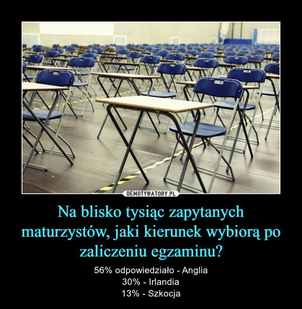 Na blisko tysiąc zapytanych maturzystów, jaki kierunek wybiorą po zaliczeniu egzaminu? – 56% odpowiedziało - Anglia30% - Irlandia13% - Szkocja
