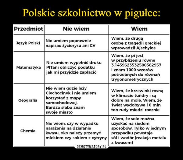 –  Przedmiot Nie wiem Wiem Wiem, że drugą Nie umiem poprawnie Język Polski osobę z tragedii greckiej napisac życiorysu ani CV wprowadził Ajschylos Wiem, że pi jest w przybliżeniu równe Nie umiem wypełnić druku 3.1459623532500582957 Matematyka PITani obliczyć podatku i znam 1000 wzorów jak mi przyjdzie zapłacić potrzebnych do równań trygonometrycznych Nie wiem gdzie leży Wiem, że krzewinki rosną Ciechocinek i nie umiem w klimacie tundry i są korzystać z mapy Geografia dobre na mole. Wiem, że samochodowej. świat wydobywa 10 mln Bardzo słabo znam ton rudy miedzi rocznie swoje miasto Wiem, że sole można Nie wiem, czy w wypadku uzyskać na siedem narażenia na działanie sposobów. Tylko w jednym Chemia kwasu, oko należy przemyć przypadku powstaje mlekiem czy sokiem z cytryny sól i wodór (reakcja metalu z kwasem)