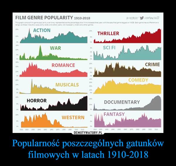 Popularność poszczególnych gatunków filmowych w latach 1910-2018 –