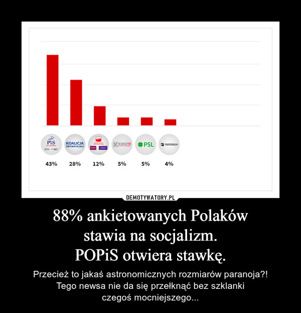 88% ankietowanych Polakówstawia na socjalizm.POPiS otwiera stawkę. – Przecież to jakaś astronomicznych rozmiarów paranoja?!Tego newsa nie da się przełknąć bez szklankiczegoś mocniejszego...