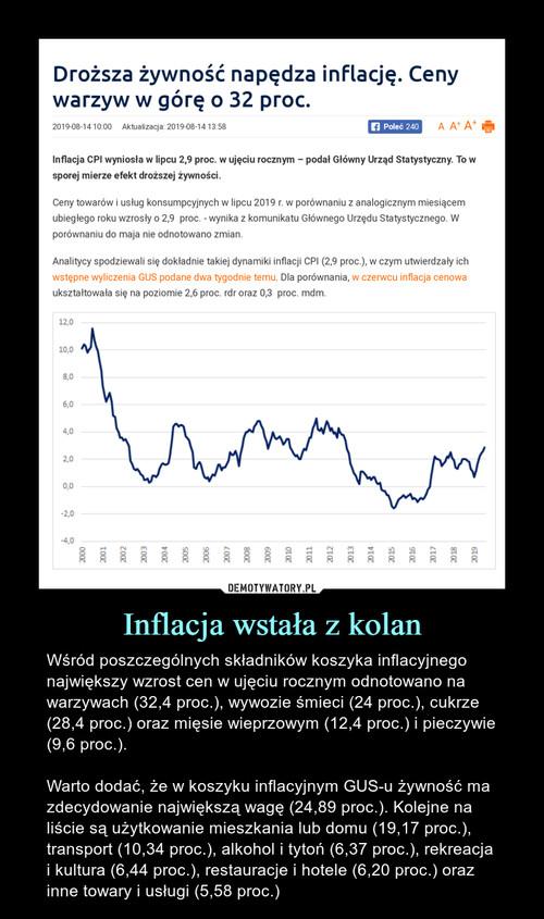 Inflacja wstała z kolan