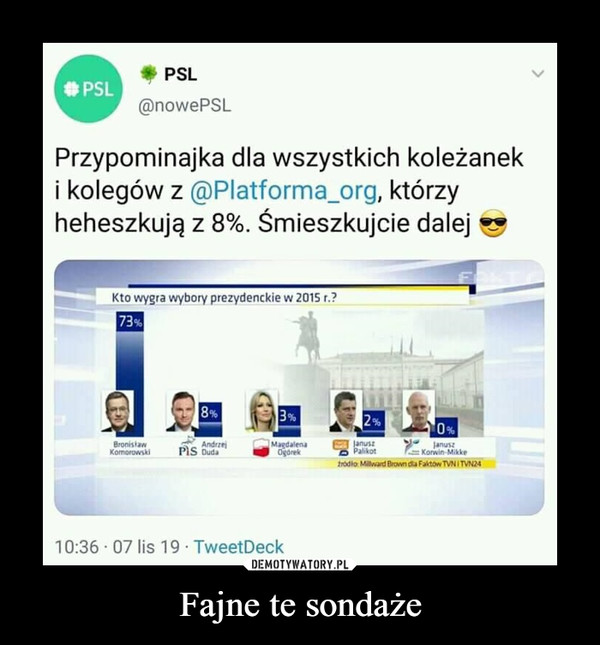 Fajne te sondaże –  PSLPSL@nowePSLPrzypominajka dla wszystkich koleżaneki kolegów z @Platforma_org, którzyheheszkują z 8%. Śmieszkujcie dalejKto wygra wybory prezydenckie w 2015 r.?73%8%2 %0%JanuszPakotMagdalenaOgorekjanuszKowin MikkeBronistawKomorowskiAndrzePIS DudaIrodio Millward Brownda Faitow TVNITVN2410:36 07 lis 19 TweetDeck