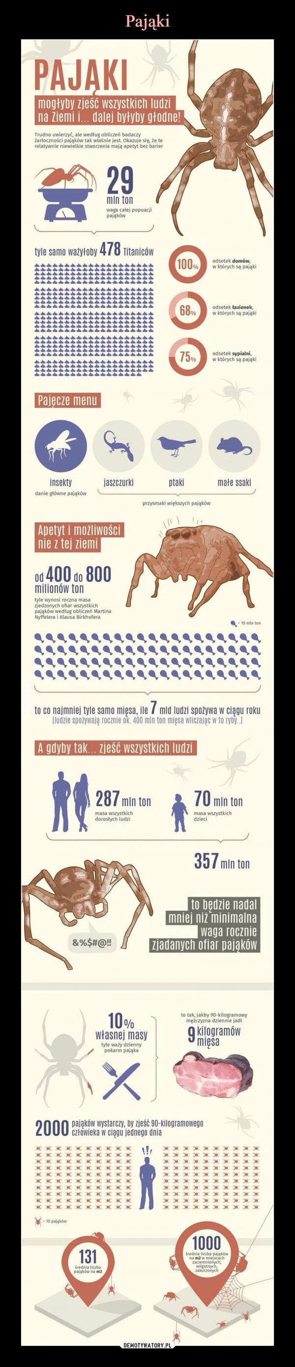 –  mogłyby zjeść wszystkich ludzi Ina Ziemi i... dalej DyłyDy głodne!Tfudno uwierzyć, ate według obliczeń badaczyżarłoczności pająków tak właśnie jest. Okazuje się, że terelatywnie niewielkie stworzenia mają apetyt bez barier