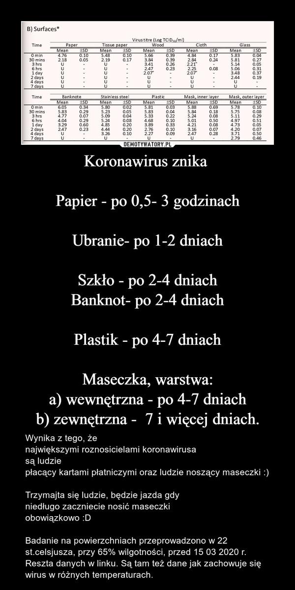 Koronawirus znika Papier - po 0,5- 3 godzinachUbranie- po 1-2 dniachSzkło - po 2-4 dniachBanknot- po 2-4 dniachPlastik - po 4-7 dniachMaseczka, warstwa:a) wewnętrzna - po 4-7 dniachb) zewnętrzna -  7 i więcej dniach. – Wynika z tego, że największymi roznosicielami koronawirusa są ludzie płacący kartami płatniczymi oraz ludzie noszący maseczki :)Trzymajta się ludzie, będzie jazda gdyniedługo zaczniecie nosić maseczki obowiązkowo :DBadanie na powierzchniach przeprowadzono w 22 st.celsjusza, przy 65% wilgotności, przed 15 03 2020 r.Reszta danych w linku. Są tam też dane jak zachowuje się wirus w różnych temperaturach.