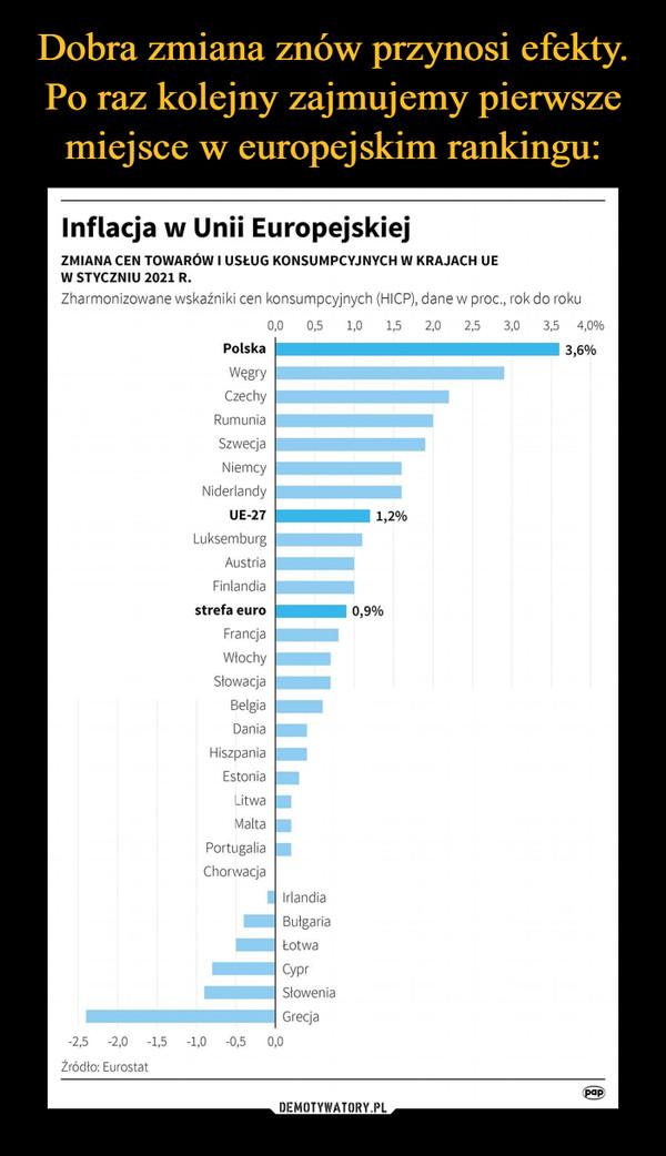 –  Inflacja w Unii EuropejskiejZMIANA CEN TOWARÓW I USŁUG KONSUMPCYJNYCH W KRAJACH UEW STYCZNIU 2021 R.Zharmonizowane wskaźniki cen konsumpcyjnych (HICP), dane w proc, rok do roku