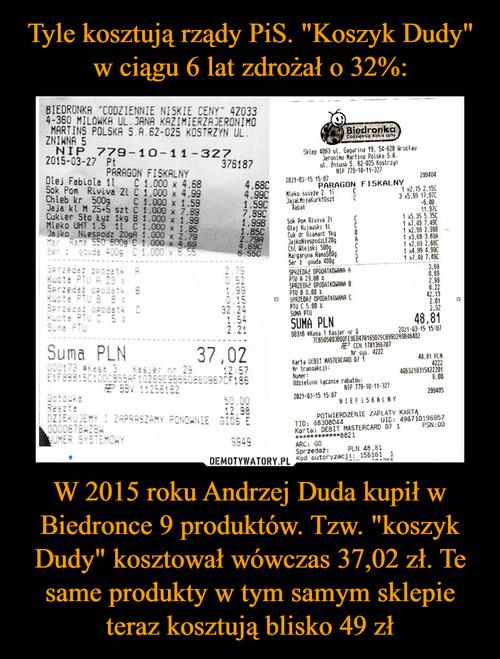 """Tyle kosztują rządy PiS. """"Koszyk Dudy"""" w ciągu 6 lat zdrożał o 32%: W 2015 roku Andrzej Duda kupił w Biedronce 9 produktów. Tzw. """"koszyk Dudy"""" kosztował wówczas 37,02 zł. Te same produkty w tym samym sklepie teraz kosztują blisko 49 zł"""