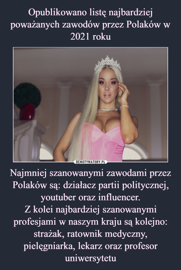 Najmniej szanowanymi zawodami przez Polaków są: działacz partii politycznej, youtuber oraz influencer.Z kolei najbardziej szanowanymi profesjami w naszym kraju są kolejno: strażak, ratownik medyczny, pielęgniarka, lekarz oraz profesor uniwersytetu –